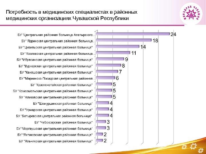 Потребность в медицинских специалистах в районных медицинских организациях Чувашской Республики