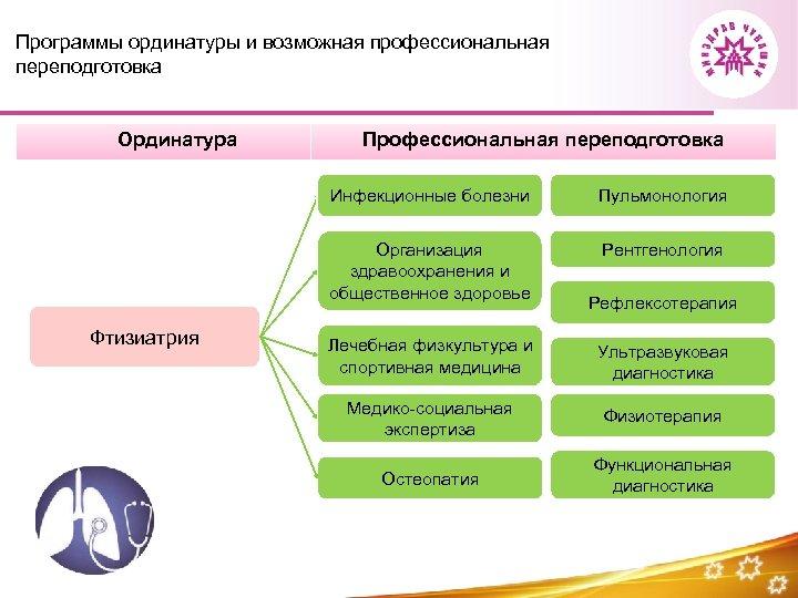 Программы ординатуры и возможная профессиональная переподготовка Ординатура Профессиональная переподготовка Инфекционные болезни Организация здравоохранения и