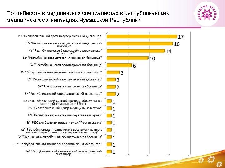 Потребность в медицинских специалистах в республиканских медицинских организациях Чувашской Республики