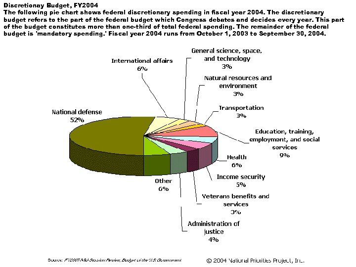 Discretionay Budget, FY 2004 The following pie chart shows federal discretionary spending in fiscal