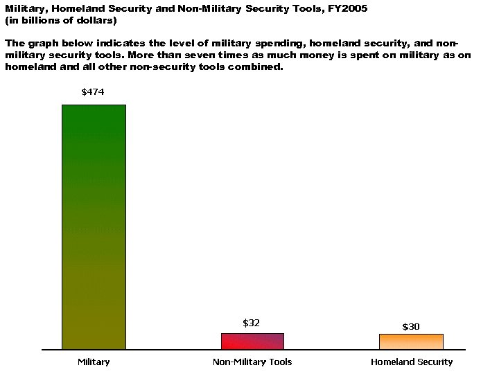 Military, Homeland Security and Non-Military Security Tools, FY 2005 (in billions of dollars) The