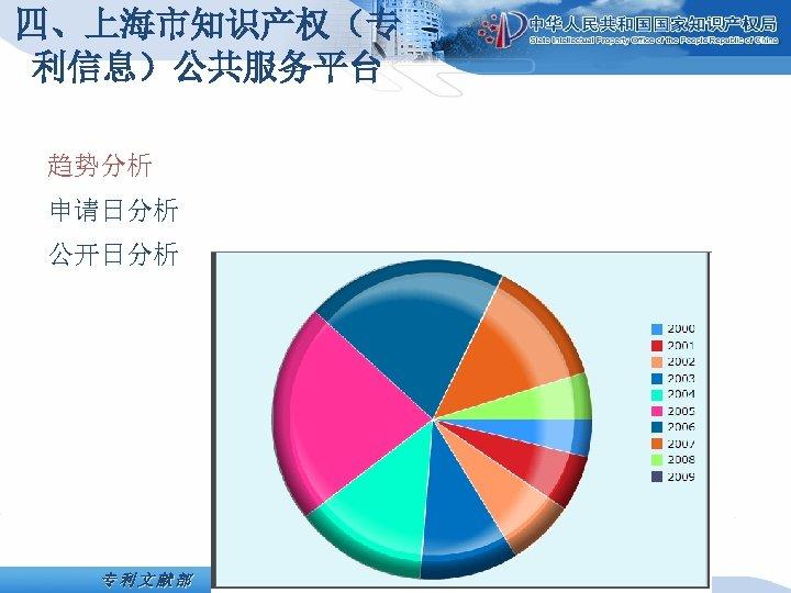 四、上海市知识产权(专 利信息)公共服务平台 趋势分析 申请日分析 公开日分析 专利文献部