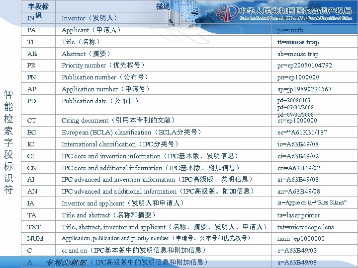 字段标 IN 识 Inventor(发明人) in=siemens PA Applicant(申请人) pa=smith TI Title(名称) ti=mouse trap AB Abstract(摘要)