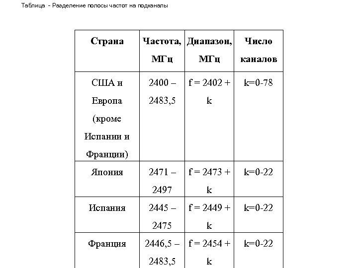 Таблица - Разделение полосы частот на подканалы Страна Частота, Диапазон, Число MГц каналов США
