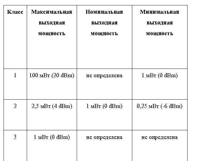 Класс Максимальная Номинальная Минимальная выходная мощность 1 100 м. Вт (20 d. Bm) не