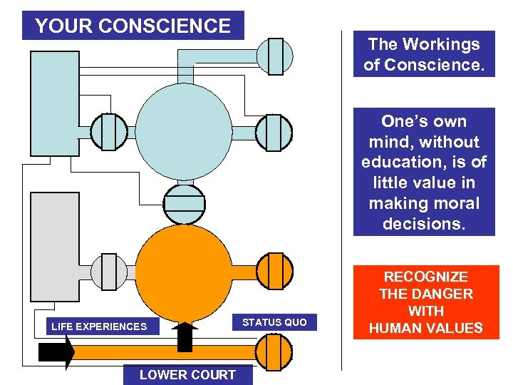 SPIRITUAL RESOURCES YOUR CONSCIENCE The Workings of Conscience. AGAPE HELP SELF DECEPTION UPPER COURT
