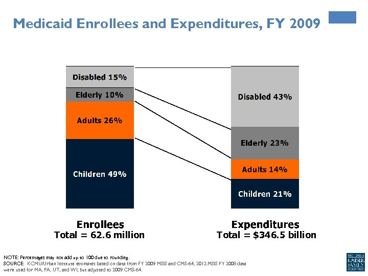 Medicaid Enrollees and Expenditures, FY 2009 Total = 62. 6 million Total = $346.