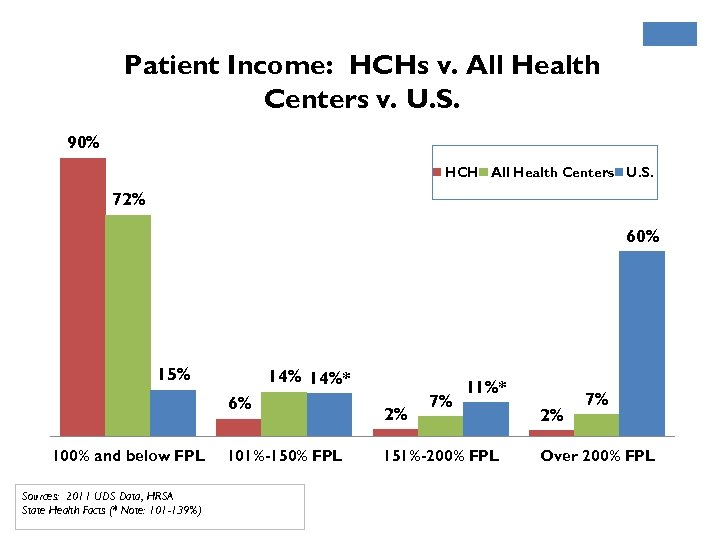 Patient Income: HCHs v. All Health Centers v. U. S. 90% HCH All Health