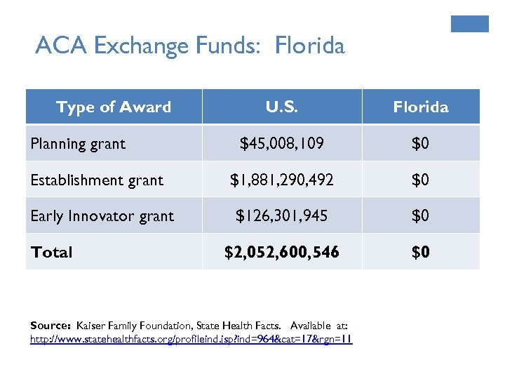 ACA Exchange Funds: Florida Type of Award Planning grant Establishment grant Early Innovator grant