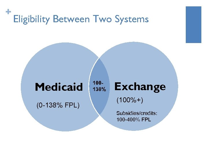 + Eligibility Between Two Systems Medicaid (0 -138% FPL) 100138% Exchange (100%+) Subsidies/credits: 100