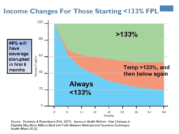 Income Changes For Those Starting <133% FPL >133% 40% will have coverage disrupted in