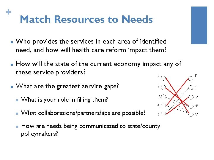 + n n n Match Resources to Needs Who provides the services in each