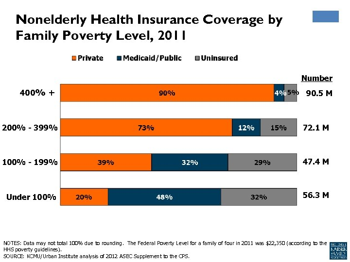 Nonelderly Health Insurance Coverage by Family Poverty Level, 2011 Number 400% + 90. 5