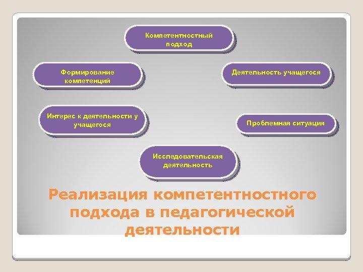Компетентностный подход Деятельность учащегося Формирование компетенций Интерес к деятельности у учащегося Проблемная ситуация Исследовательская