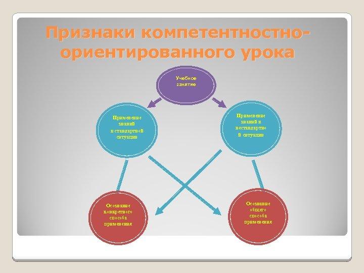 Признаки компетентностноориентированного урока Учебное занятие Применение знаний в стандартной ситуации Осознание конкретного способа применения