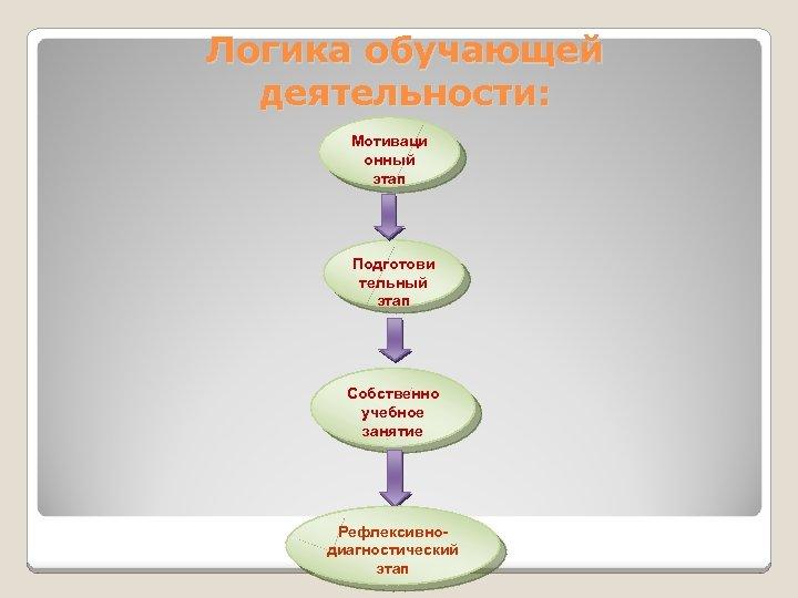 Логика обучающей деятельности: Мотиваци онный этап Подготови тельный этап Собственно учебное занятие Рефлексивнодиагностический этап