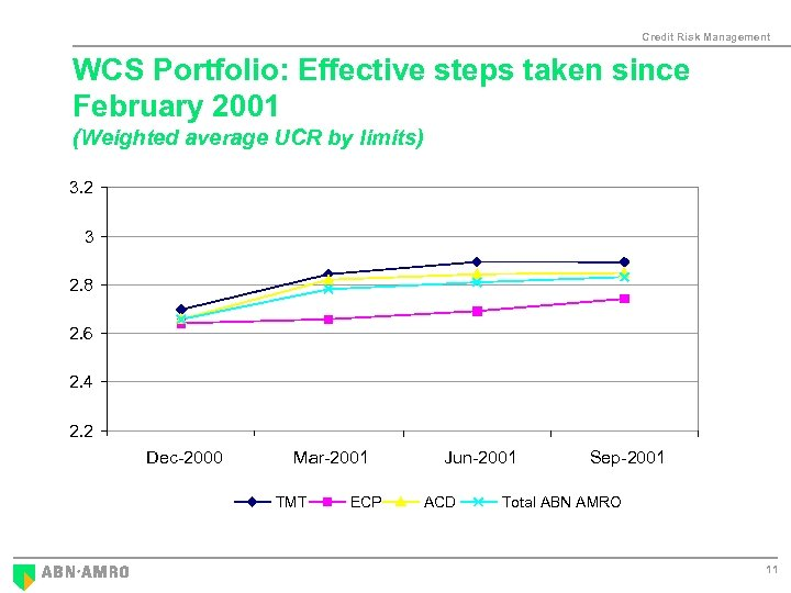 Credit Risk Management WCS Portfolio: Effective steps taken since February 2001 (Weighted average UCR