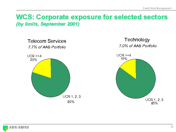 Credit Risk Management WCS: Corporate exposure for selected sectors (by limits, September 2001) Telecom