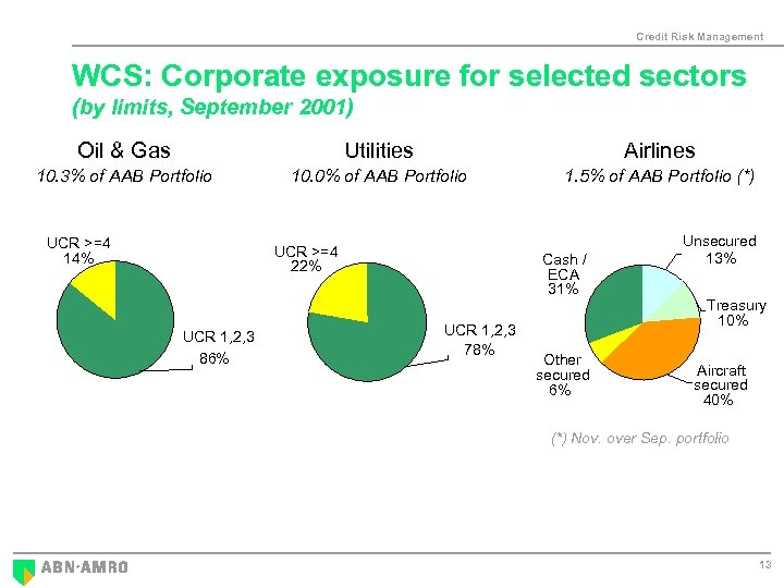 Credit Risk Management WCS: Corporate exposure for selected sectors (by limits, September 2001) Oil
