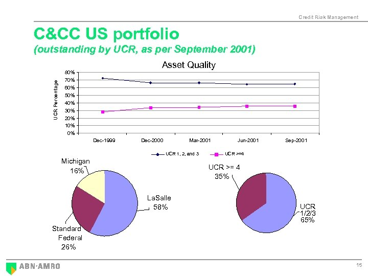 Credit Risk Management C&CC US portfolio UCR Percentage (outstanding by UCR, as per September