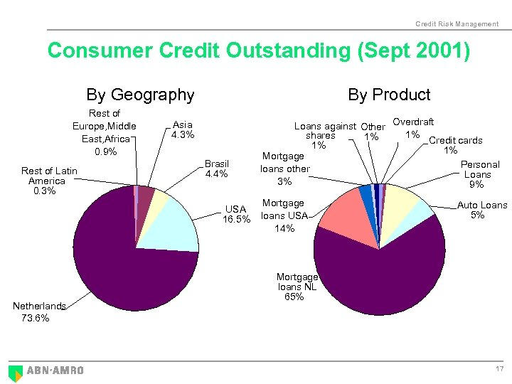 Credit Risk Management Consumer Credit Outstanding (Sept 2001) By Geography Rest of Europe, Middle