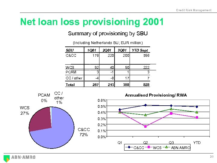 Credit Risk Management Net loan loss provisioning 2001 Summary of provisioning by SBU (Including
