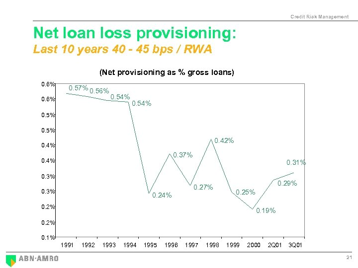 Credit Risk Management Net loan loss provisioning: Last 10 years 40 - 45 bps