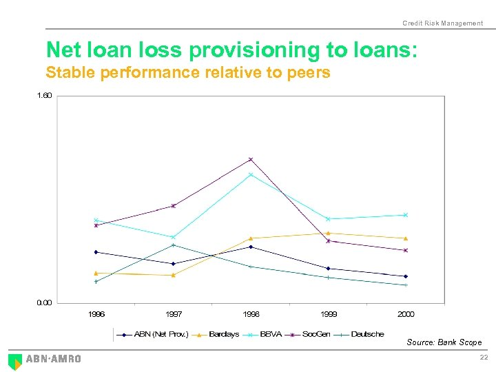 Credit Risk Management Net loan loss provisioning to loans: Stable performance relative to peers