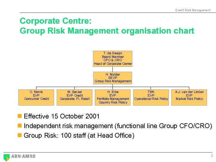 Credit Risk Management Corporate Centre: Group Risk Management organisation chart T. de Swaan Board