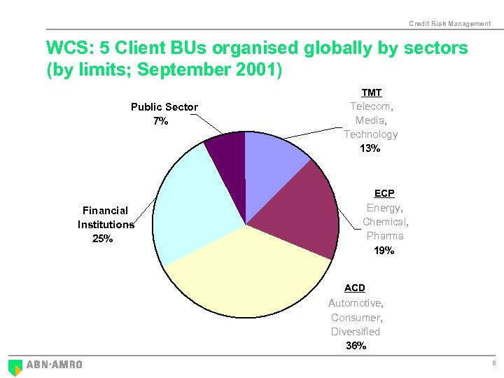 Credit Risk Management WCS: 5 Client BUs organised globally by sectors (by limits; September