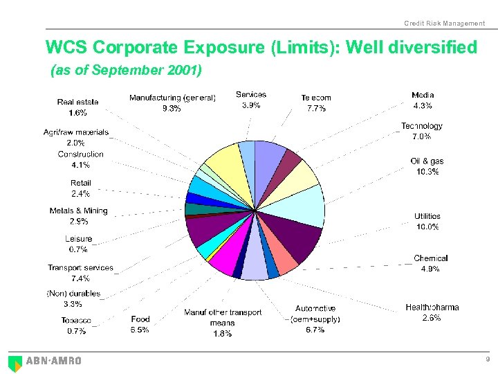 Credit Risk Management WCS Corporate Exposure (Limits): Well diversified (as of September 2001) 9