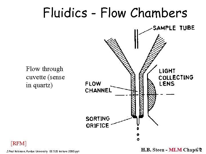 Fluidics - Flow Chambers Flow through cuvette (sense in quartz) [RFM] J. Paul Robinson,