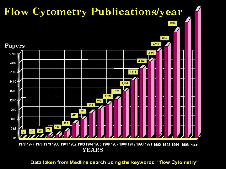 Flow Cytometry Publications/year 3345 2899 Papers 2, 713 2, 445 2700 2, 332 2400