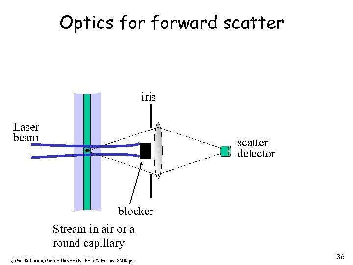 Optics forward scatter iris Laser beam scatter detector blocker Stream in air or a