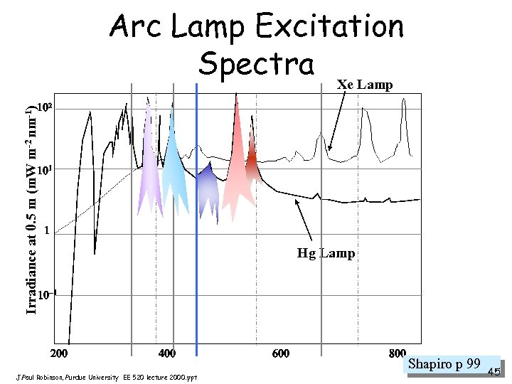 Arc Lamp Excitation Spectra Xe Lamp Irradiance at 0. 5 m (m. W m-2