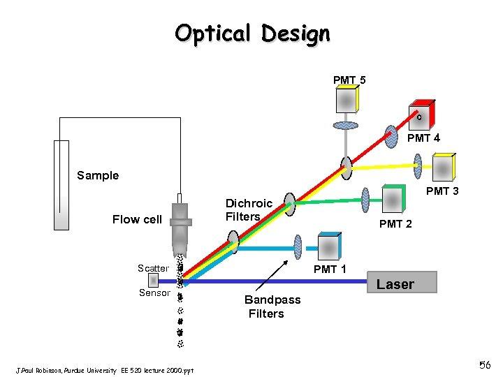 Optical Design PMT 5 PMT 4 Sample Flow cell Dichroic Filters Scatter Sensor J.