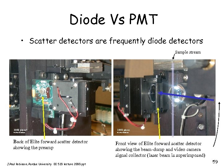 Diode Vs PMT • Scatter detectors are frequently diode detectors Sample stream 1998 photo
