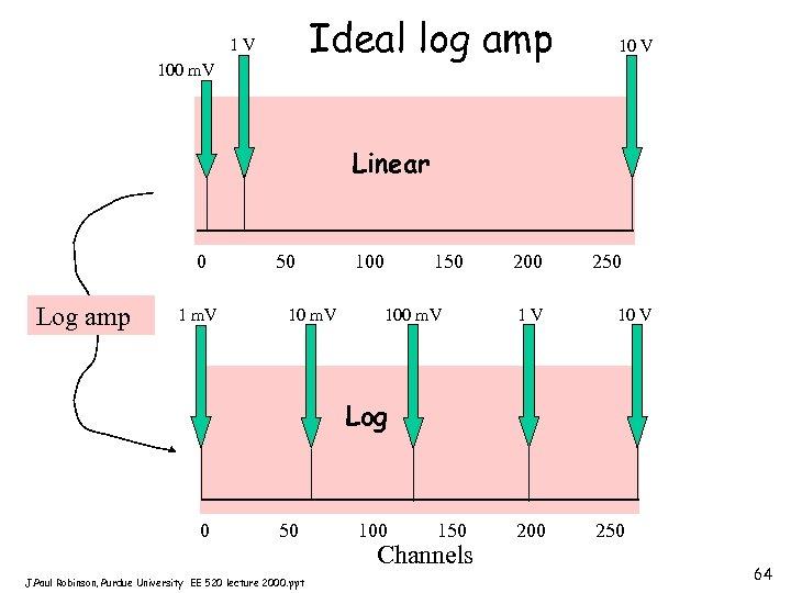 Ideal log amp 1 V 100 m. V 10 V Linear 0 Log amp