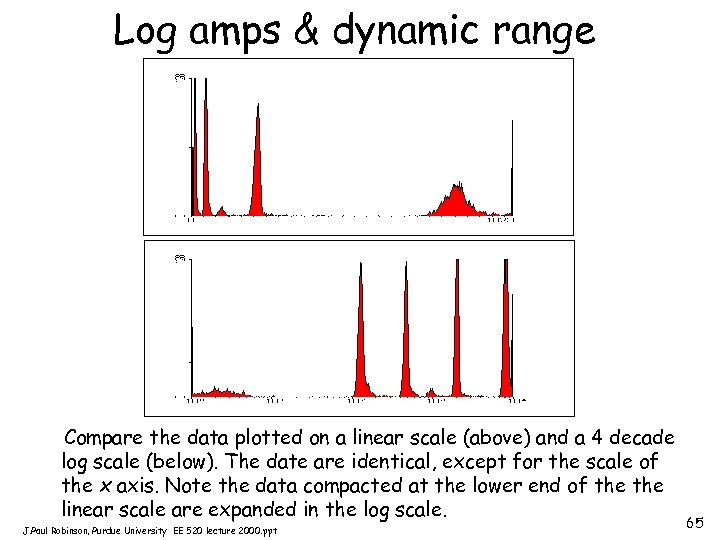 Log amps & dynamic range Compare the data plotted on a linear scale (above)
