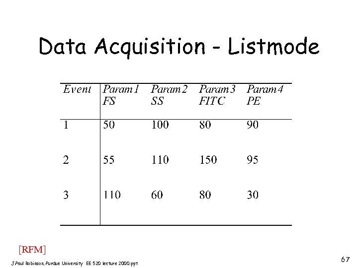 Data Acquisition - Listmode [RFM] J. Paul Robinson, Purdue University EE 520 lecture 2000.