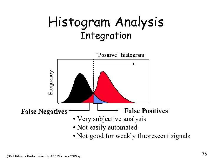 "Histogram Analysis Integration Frequency ""Positive"" histogram False Negatives False Positives • Very subjective analysis"