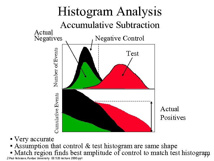 Histogram Analysis Accumulative Subtraction Cumulative Events Number of Events Actual Negatives Negative Control Test