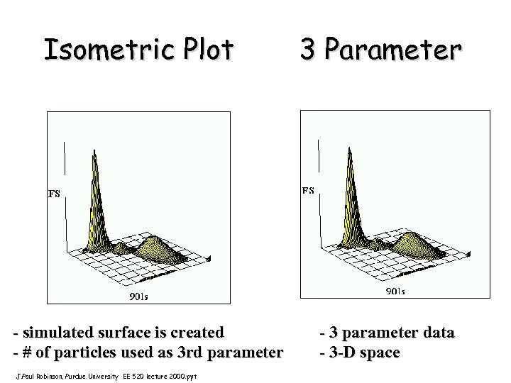 Isometric Plot - simulated surface is created - # of particles used as 3