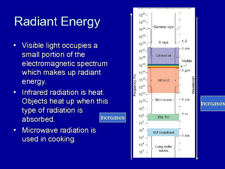 Radiant Energy • Visible light occupies a small portion of the electromagnetic spectrum which