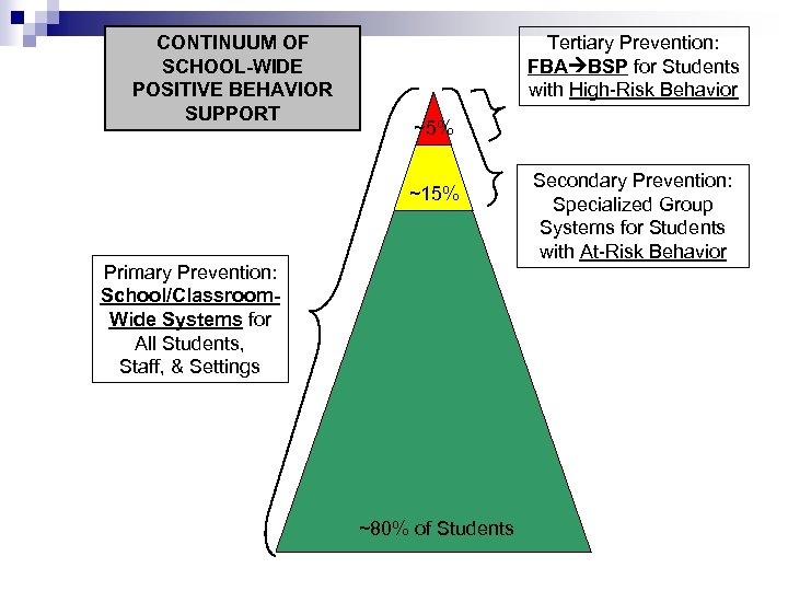 CONTINUUM OF SCHOOL-WIDE POSITIVE BEHAVIOR SUPPORT Tertiary Prevention: FBA BSP for Students with High-Risk