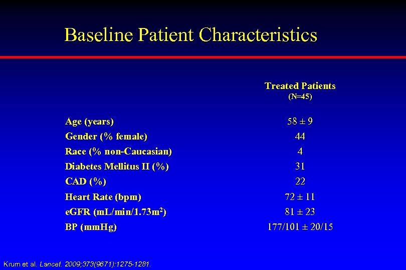 Baseline Patient Characteristics Treated Patients (N=45) Age (years) 58 ± 9 Gender (% female)