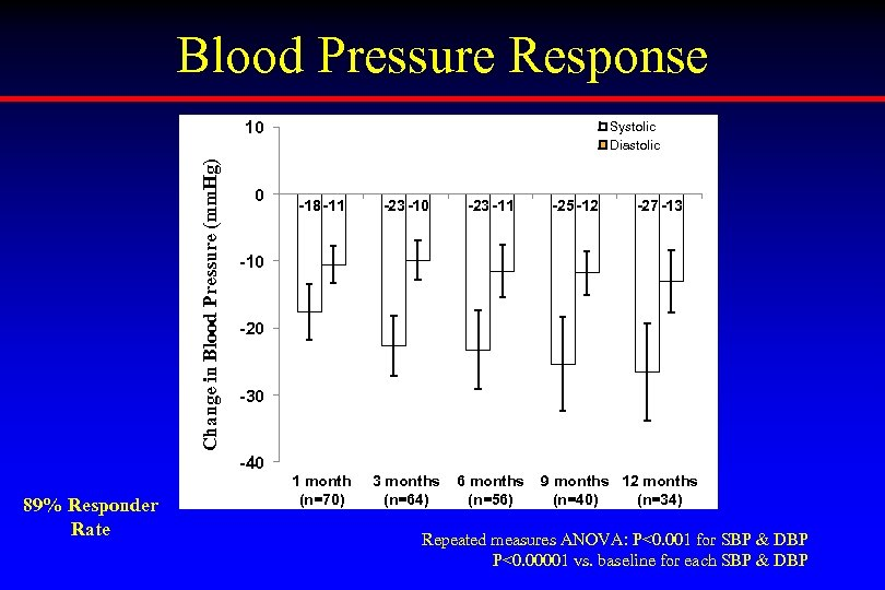 Blood Pressure Response Change in Blood Pressure (mm. Hg) 10 0 Systolic Diastolic -18