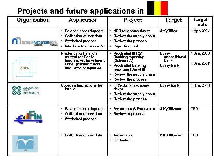 Projects and future applications in Organisation Application • • Balance sheet deposit Collection of