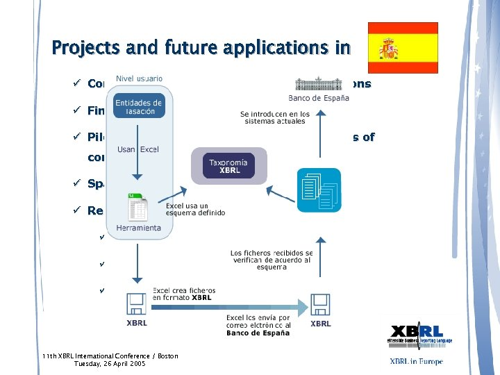 Projects and future applications in ü Contribution to IFRS FS taxonomy extensions ü Financial