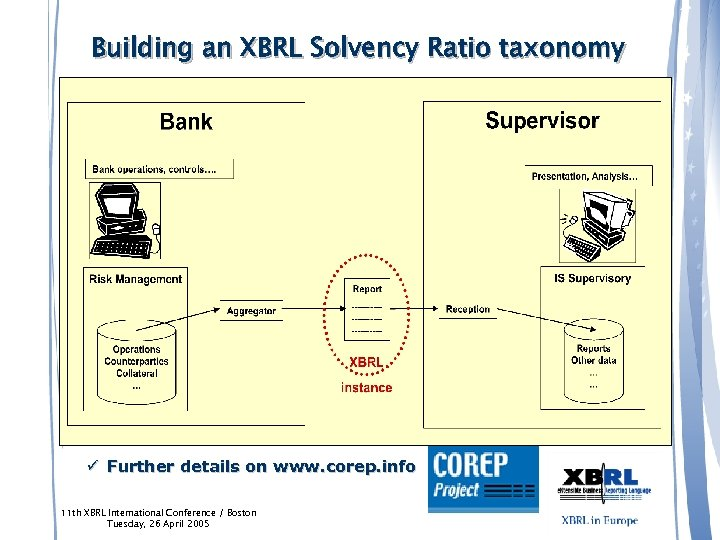 Building an XBRL Solvency Ratio taxonomy ü Sponsored by the Committee of European Banking